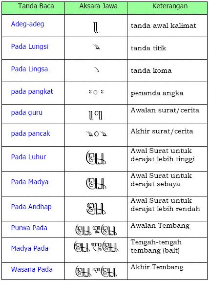 Tulisan Aksara Jawa Lengkap Belajar Aksara Jawa Lengkap Muhammad Bahrul Ulum