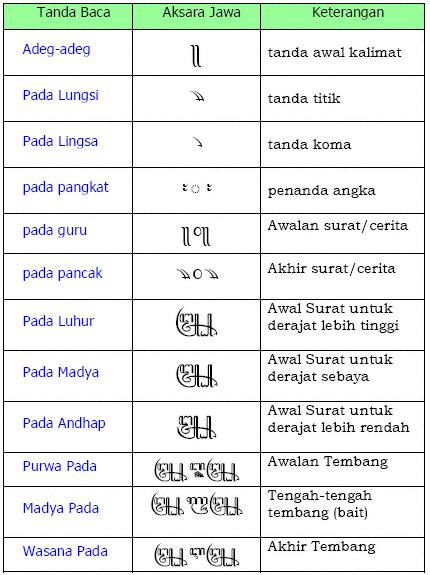 Tulisan Aksara Jawa Lengkap ( Belajar aksara Jawa lengkap ...