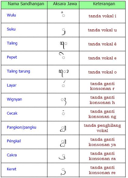 Aksara Jawa Tulisan Aksara Jawa Lengkap Belajar Aksara Jawa